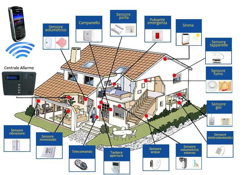 Tecnologia per la sicurezza pisa lucca corpo guardie di citt - Antifurto fai da te casa ...